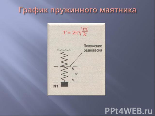 График пружинного маятника