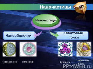 Наночастицы НаночастицыНанооболочкиКвантовые точки