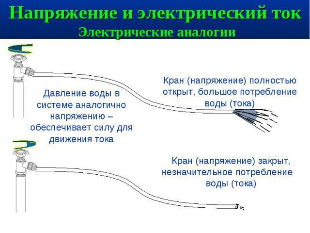 Напряжение и электрический ток Электрические аналогии Давление воды в системе аналогично напряжению – обеспечивает силу для движения токаКран (напряжение) полностью открыт, большое потребление воды (тока)Кран (напряжение) закрыт, незначительное потр…