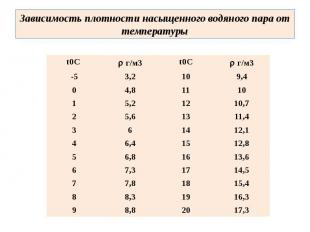 Зависимость плотности насыщенного водяного пара от температуры