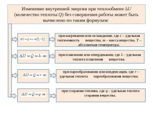 Изменение внутренней энергии при теплообмене ΔU (количество теплоты Q) без совер