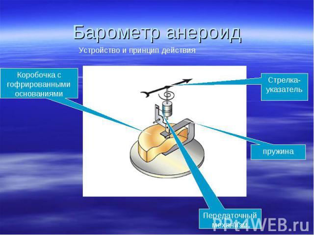 Барометр анероид Устройство и принцип действияКоробочка с гофрированными основаниямиСтрелка-указательпружинаПередаточный механизм