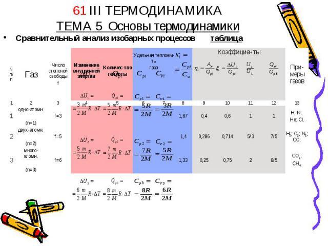 61 III ТЕРМОДИНАМИКАТЕМА 5 Основы термодинамики Сравнительный анализ изобарных процессов таблица