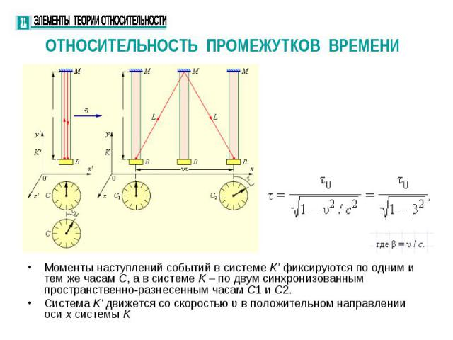 ОТНОСИТЕЛЬНОСТЬ ПРОМЕЖУТКОВ ВРЕМЕНИ Моменты наступлений событий в системе K' фиксируются по одним и тем же часам C, а в системе K – по двум синхронизованным пространственно-разнесенным часам C1 и C2. Система K' движется со скоростью υ в положительно…