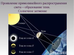 Проявление прямолинейного распространения света – образование тени. Солнечное за