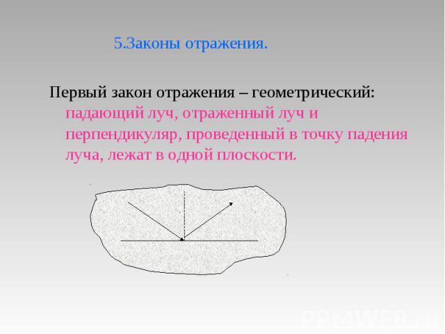 5.Законы отражения. Первый закон отражения – геометрический: падающий луч, отраженный луч и перпендикуляр, проведенный в точку падения луча, лежат в одной плоскости.