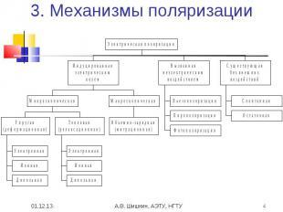 3. Механизмы поляризации