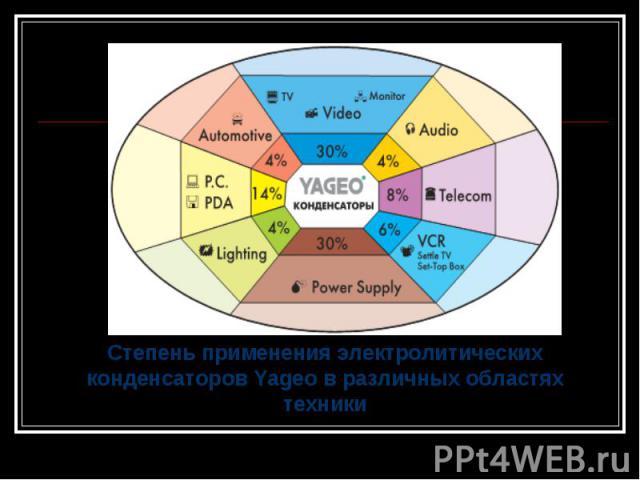 Степень применения электролитических конденсаторов Yageo в различных областях техники