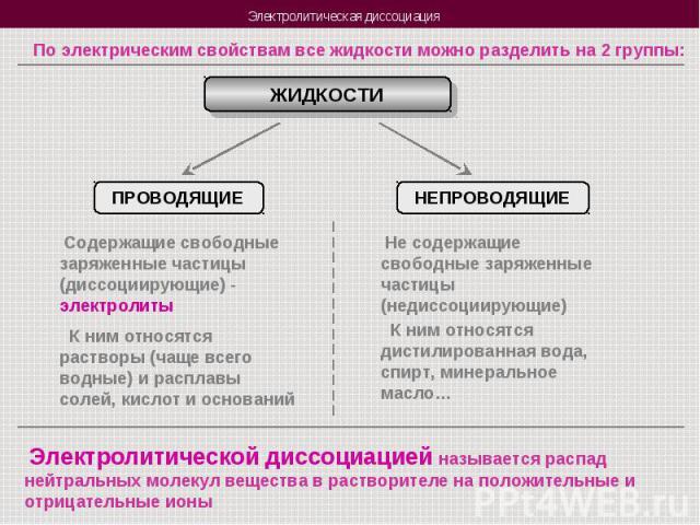 По электрическим свойствам все жидкости можно разделить на 2 группы: ЖИДКОСТИПРОВОДЯЩИЕ Содержащие свободные заряженные частицы (диссоциирующие) - электролиты К ним относятся растворы (чаще всего водные) и расплавы солей, кислот и основанийНЕПРОВОДЯ…