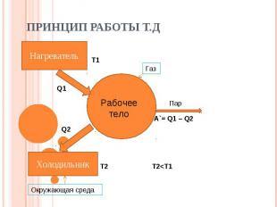 Принцип работы Т.Д