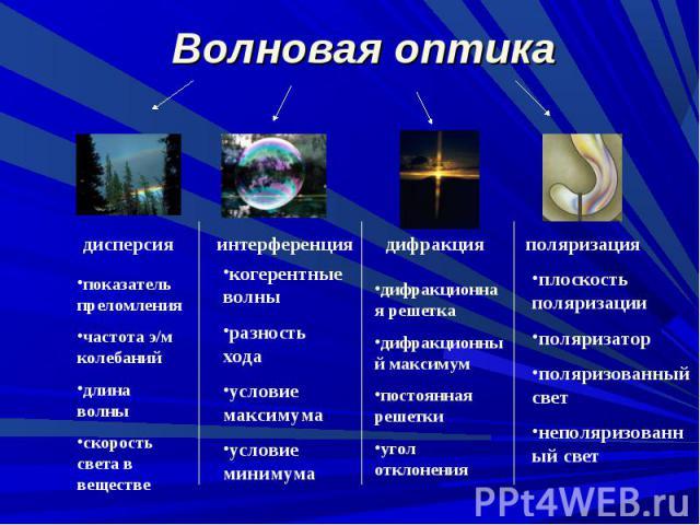 Волновая оптика дисперсияпоказатель преломлениячастота э/м колебанийдлина волныскорость света в веществеинтерференциякогерентные волныразность ходаусловие максимумаусловие минимумадифракциядифракционная решеткадифракционный максимумпостоянная решетк…