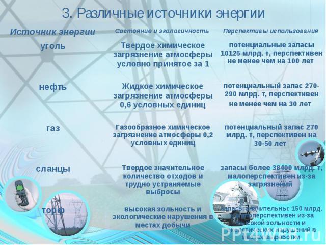 3. Различные источники энергии