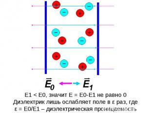 E1 < E0, значит E = E0-E1 не равно 0Диэлектрик лишь ослабляет поле в ε раз, гдеε
