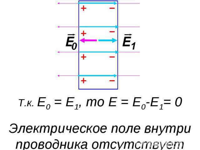 Т.к. E0 = E1, то E = E0-E1= 0Электрическое поле внутри проводника отсутствует