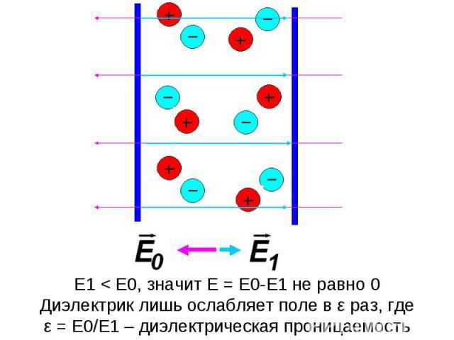 E1 < E0, значит E = E0-E1 не равно 0Диэлектрик лишь ослабляет поле в ε раз, гдеε = E0/E1 – диэлектрическая проницаемость среды.