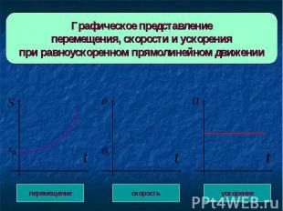 Графическое представлениеперемещения, скорости и ускоренияпри равноускоренном пр