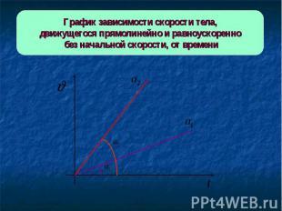 График зависимости скорости тела,движущегося прямолинейно и равноускоренно без н