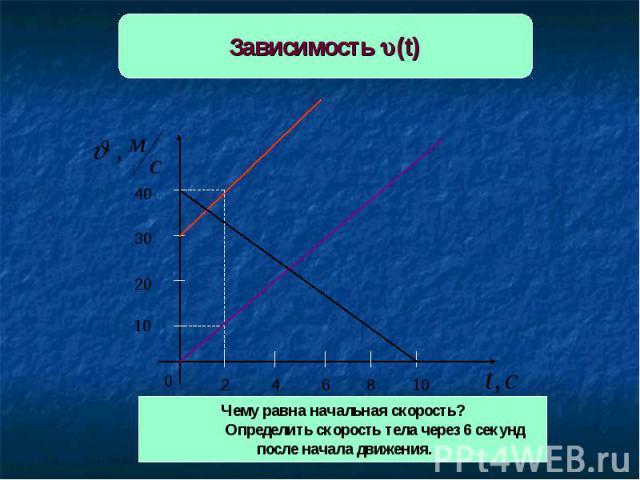 Зависимость (t) Чему равна начальная скорость?Определить скорость тела через 6 секунд после начала движения.