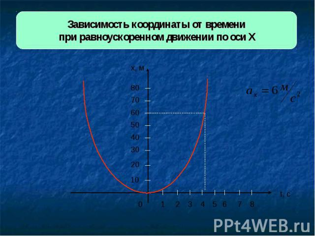 Зависимость координаты от времени при равноускоренном движении по оси Х