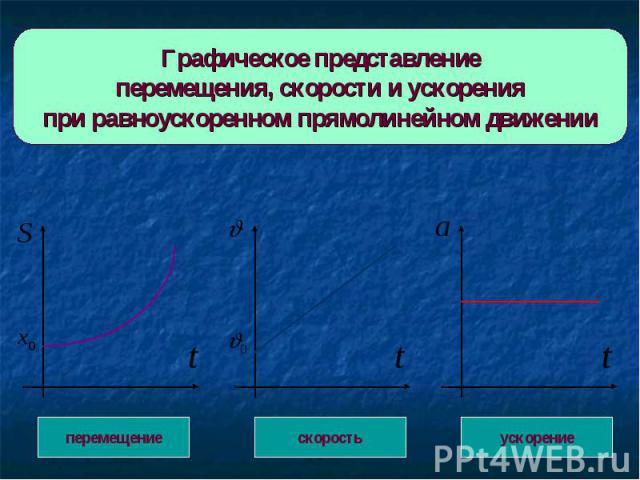 Графическое представлениеперемещения, скорости и ускоренияпри равноускоренном прямолинейном движении