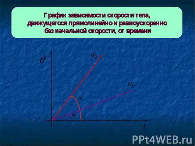 График зависимости скорости тела,движущегося прямолинейно и равноускоренно без начальной скорости, от времени