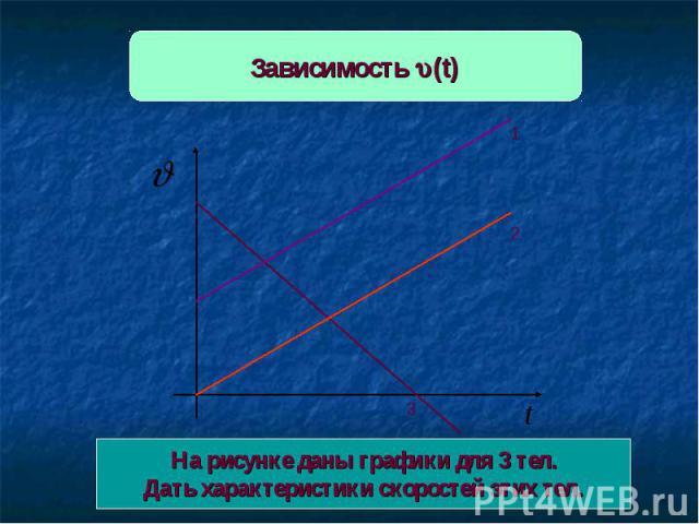 Зависимость (t) На рисунке даны графики для 3 тел.Дать характеристики скоростей этих тел.