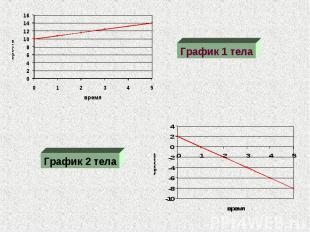 График 1 телаГрафик 2 тела