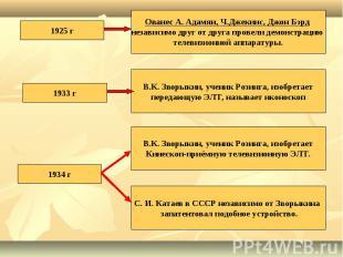 1925 г Ованес А. Адамян, Ч.Джекинс, Джон Бэрд независимо друг от друга провели д