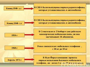 Конец 1940- х гВ США были выпущены первые радиотелефоны, которые устанавливались