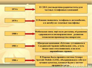 1974 гВ США уже выделены радиочастоты для частных телефонных компаний1979 гВ Япо