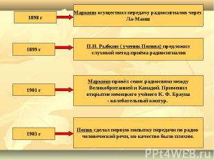 1898 гМаркони осуществил передачу радиосигналов через Ла-Манш1899 г П.Н. Рыбкин