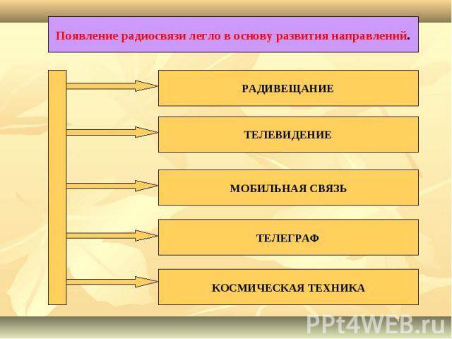 Появление радиосвязи легло в основу развития направлений.