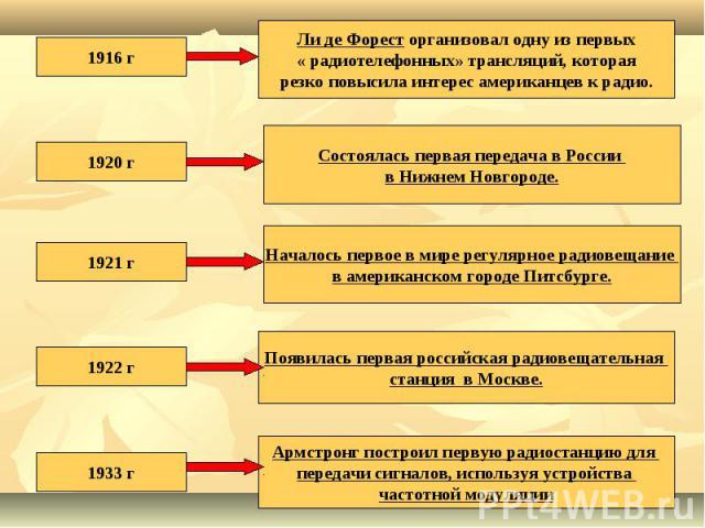 1916 гЛи де Форест организовал одну из первых « радиотелефонных» трансляций, которая резко повысила интерес американцев к радио.1920 гСостоялась первая передача в России в Нижнем Новгороде.1921 гНачалось первое в мире регулярное радиовещание в амери…
