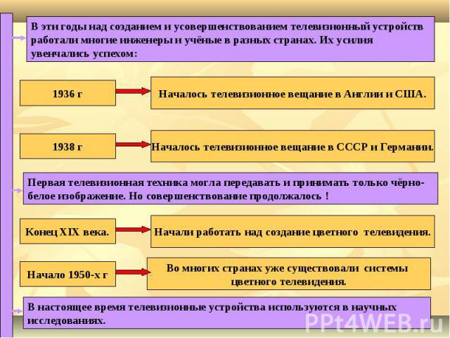 В эти годы над созданием и усовершенствованием телевизионный устройств работали многие инженеры и учёные в разных странах. Их усилия увенчались успехом: 1936 гНачалось телевизионное вещание в Англии и США.1938 гНачалось телевизионное вещание в СССР …