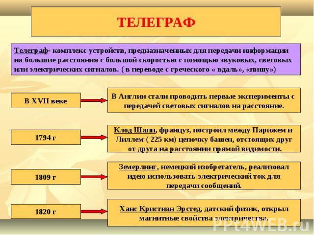 ТЕЛЕГРАФ Телеграф- комплекс устройств, предназначенных для передачи информации на большие расстояния с большой скоростью с помощью звуковых, световых или электрических сигналов. ( в переводе с греческого « вдаль», «пишу»)В XVII векеВ Англии стали пр…