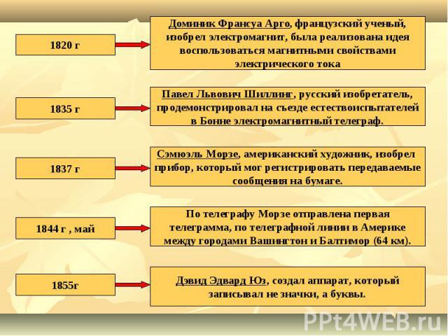 1820 гДоминик Франсуа Арго, французский ученый, изобрел электромагнит, была реализована идея воспользоваться магнитными свойствами электрического тока1835 гПавел Львович Шиллинг, русский изобретатель, продемонстрировал на съезде естествоиспытателей …
