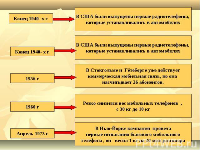 Конец 1940- х гВ США были выпущены первые радиотелефоны, которые устанавливались в автомобиляхКонец 1940- х гВ США были выпущены первые радиотелефоны, которые устанавливались в автомобилях1956 гВ Стокгольме и Гётеборге уже действуеткоммерческая моби…