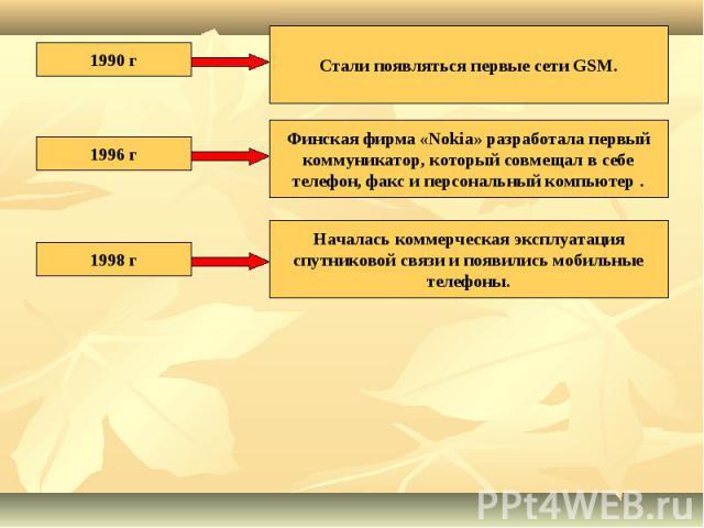 1990 гСтали появляться первые сети GSM.1996 гФинская фирма «Nokia» разработала первый коммуникатор, который совмещал в себе телефон, факс и персональный компьютер .1998 гНачалась коммерческая эксплуатация спутниковой связи и появились мобильные телефоны.
