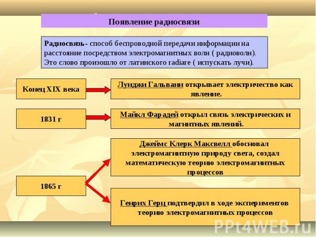 Появление радиосвязиРадиосвязь- способ беспроводной передачи информации на расстояние посредством электромагнитных волн ( радиоволн). Это слово произошло от латинского radiare ( испускать лучи).