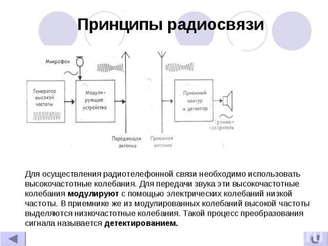 Принципы радиосвязи Для осуществления радиотелефонной связи необходимо использовать высокочастотные колебания. Для передачи звука эти высокочастотные колебания модулируют с помощью электрических колебаний низкой частоты. В приемнике же из модулирова…