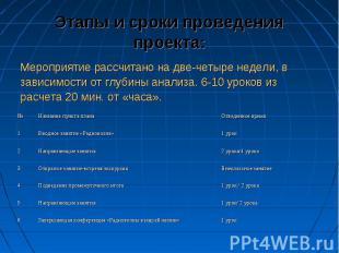Этапы и сроки проведения проекта: Мероприятие рассчитано на две-четыре недели, в