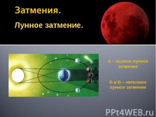 Затмения. Лунное затмение.А – полное лунное затмениеБ и В – неполное лунное затм
