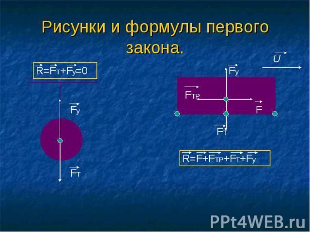 Рисунки и формулы первого закона.