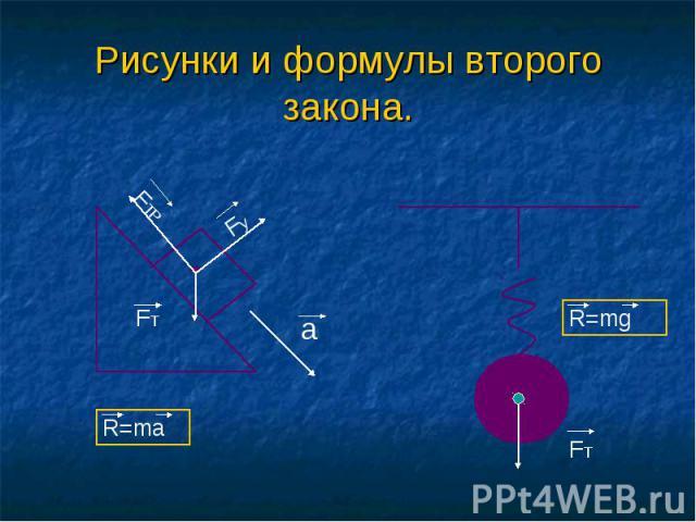 Рисунки и формулы второго закона.