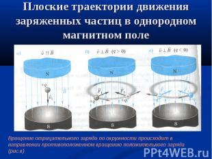 Плоские траектории движения заряженных частиц в однородном магнитном поле Вращен