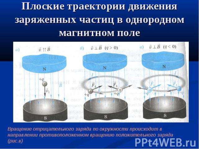 Плоские траектории движения заряженных частиц в однородном магнитном поле Вращение отрицательного заряда по окружности происходит в направлении противоположенном вращению положительного заряда (рис.в)