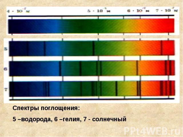 Спектры поглощения:5 –водорода, 6 –гелия, 7 - солнечный