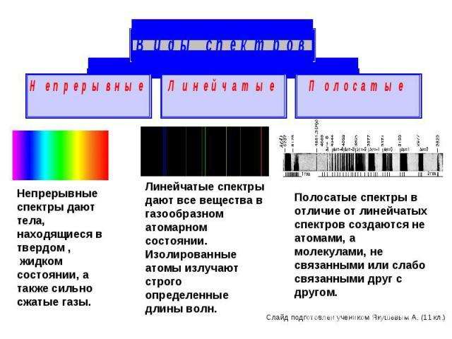 Непрерывные спектры дают тела, находящиеся в твердом , жидком состоянии, а также сильно сжатые газы. Линейчатые спектры дают все вещества в газообразноматомарном состоянии.Изолированные атомы излучают строго определенные длины волн.Полосатые спектры…