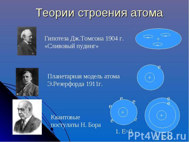 Теории строения атома Гипотеза Дж.Томсона 1904 г. «Сливовый пудинг» Планетарная модель атома Э.Резерфорда 1911г.Квантовые постулаты Н. Бора