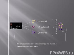 Химический элемент – это совокупность атомов с одинаковым зарядом ядра.